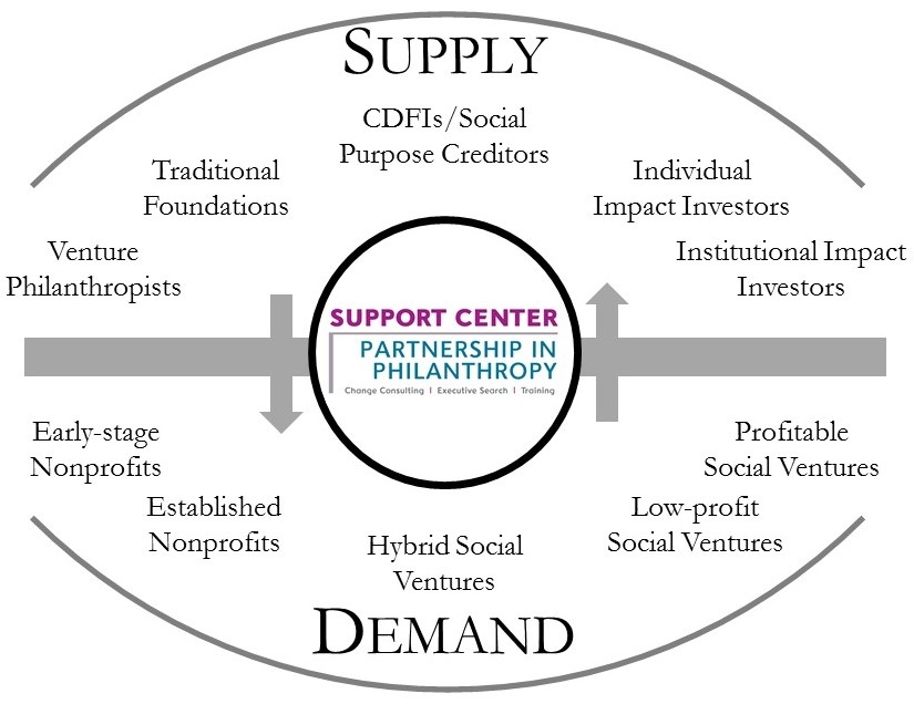 Imp Inv marketplace framework